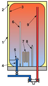 Turinis vandens šildytuvas